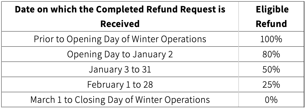 Pass Protection Refund Schedule